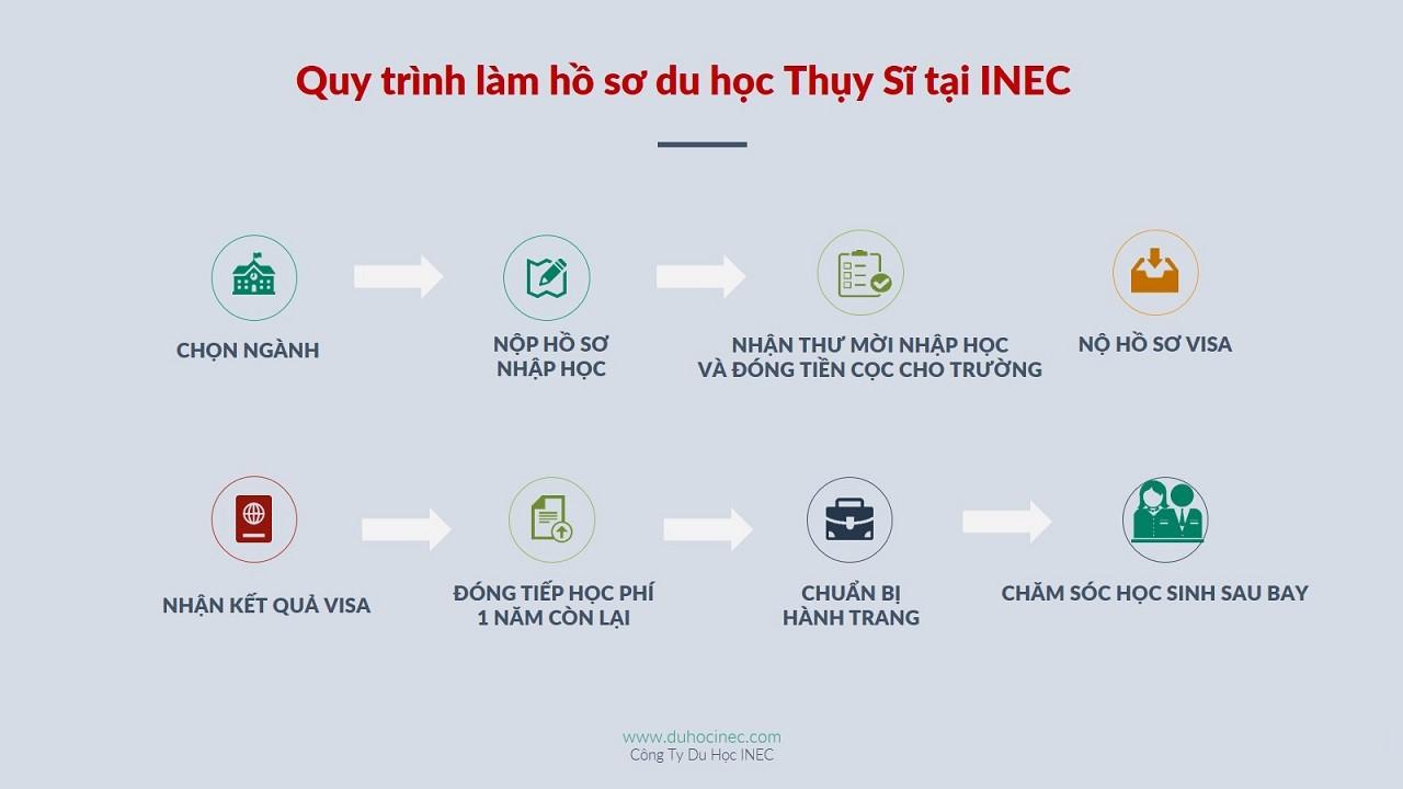 Quy trình chuẩn bị hồ sơ du học Thụy Sĩ được đúc rút qua hơn 11 năm của Du học INEC. Nguồn: Du học INEC