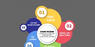 Cơ sở chọn ngành học phù hợp cho sinh viên Việt Nam. Nguồn: Du học INEC